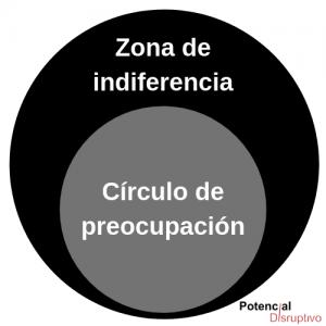 zona de indiferencia