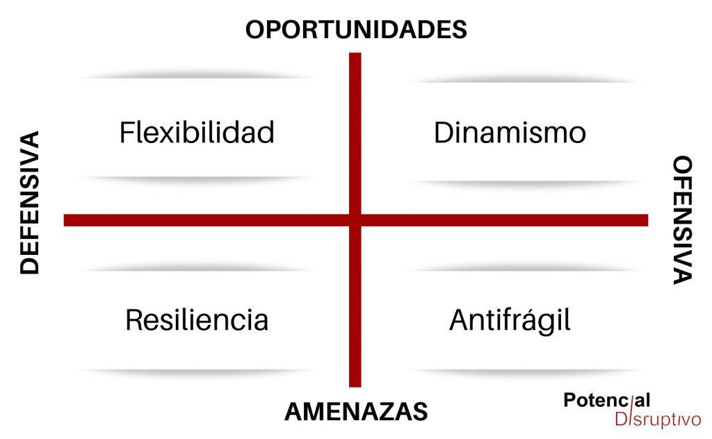 Estrategias para tiempos de crisis